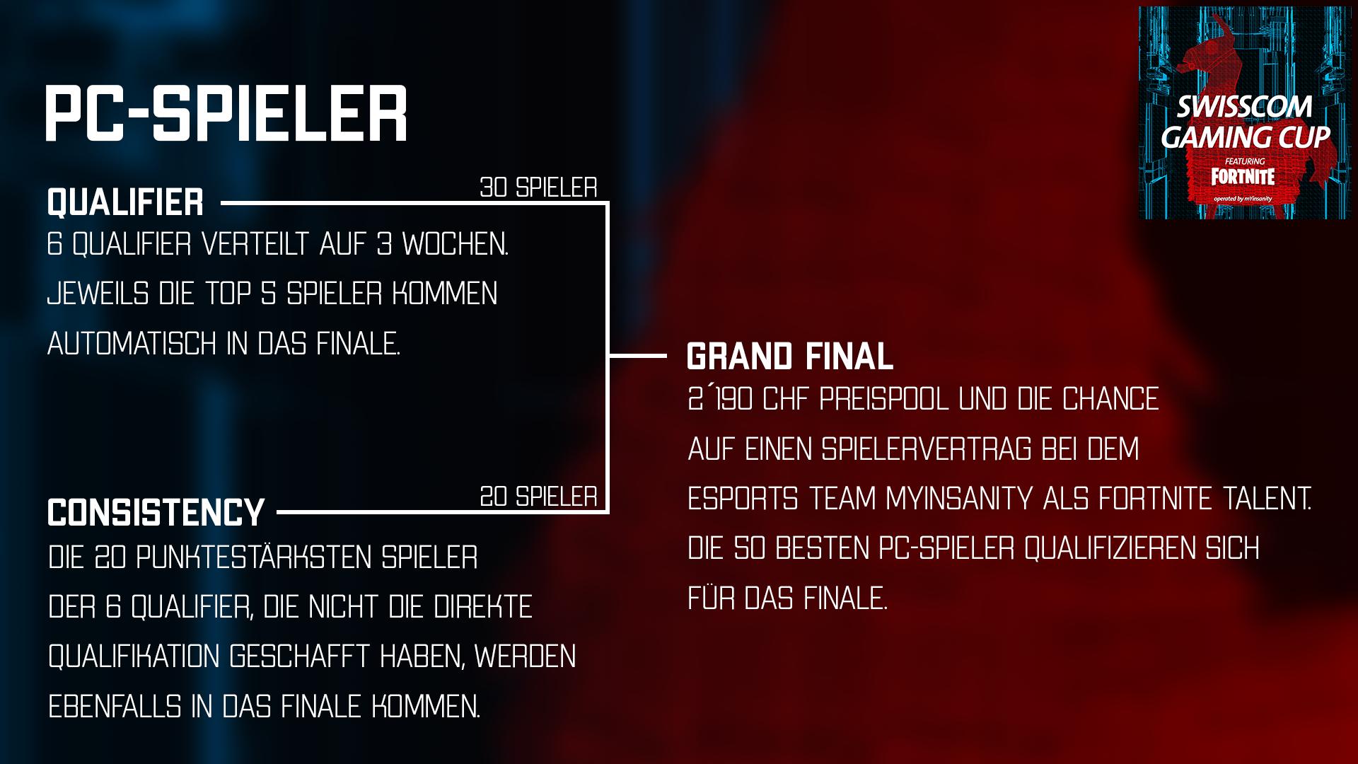Weg bis zum Grand Final für PC Spieler